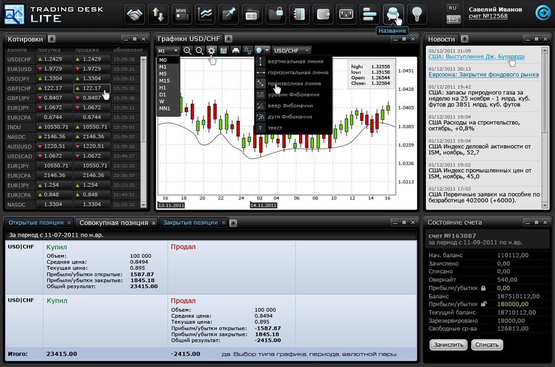 Программа систем форекс торговля золотом на бирже стратегии